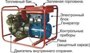 Схема и устройство бензогенератора