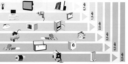 Выбираем оборудования по заданой мощности