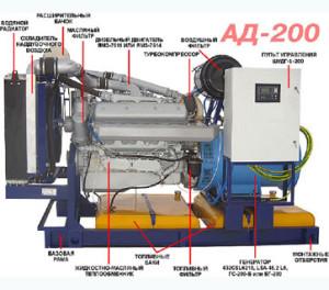 Устройство АД - 200