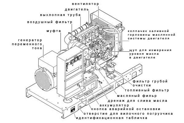Схема конструкции генератора