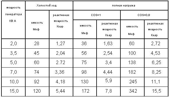 Таблица емкости