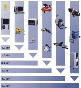 Определение потребляемой энергии в доме