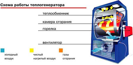 Схема работы генератора