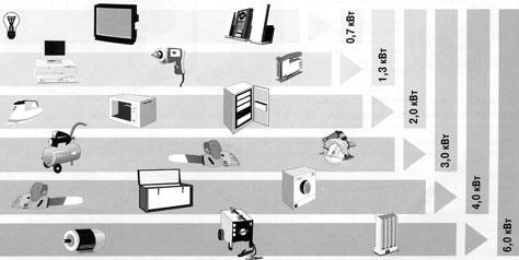 Таблица потребляемой мощности приборов