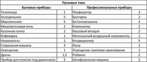 Таблица расчета потребляемой электроэнергии