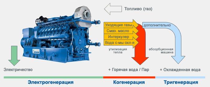 Схема работы оборудования