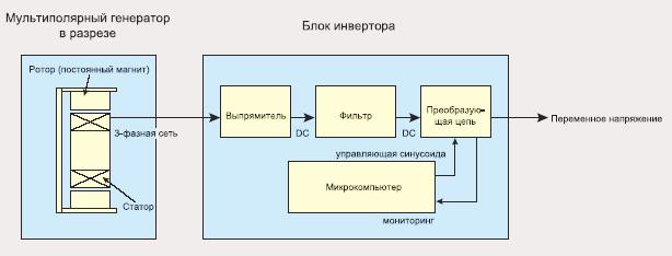 Схема работы инверторного