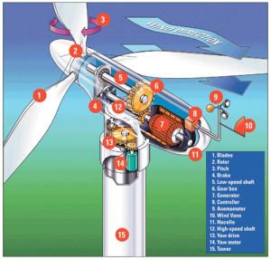 Устройство ветрянного генератора