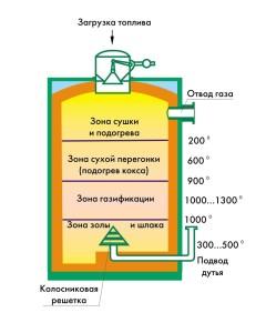 Принцип работы газового генератора