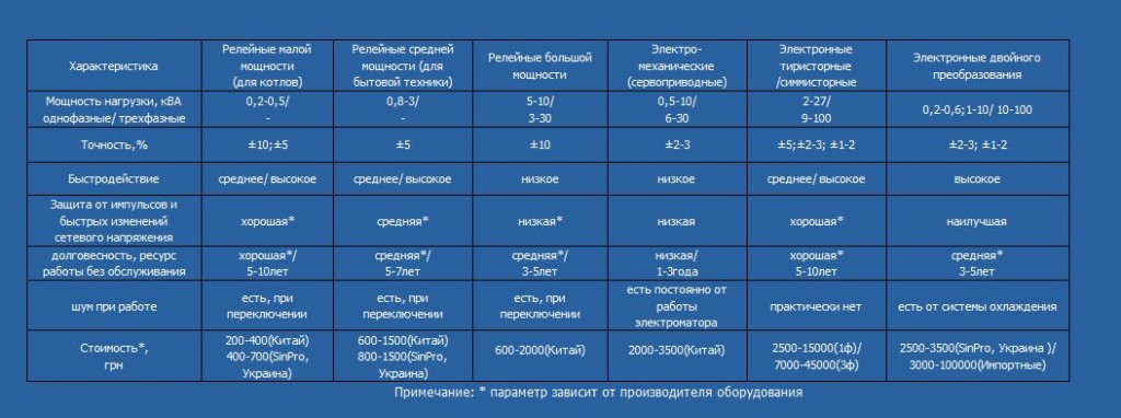 Сравнительная таблица различных видов стабилизаторов