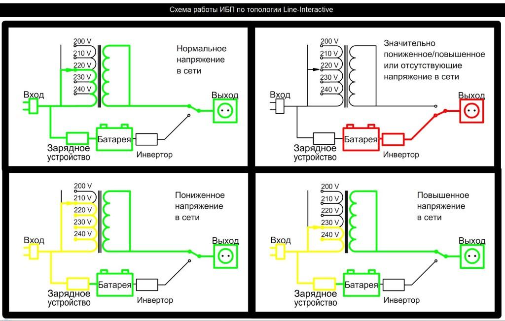 Сбособ установки Line-interactive