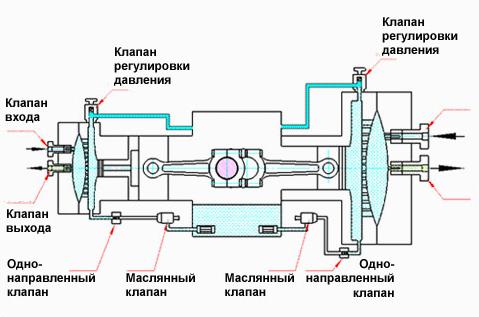 Мембранный тип компрессора