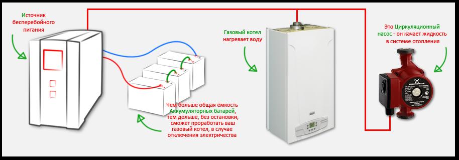 Схема подключения ИПБ для газового котла