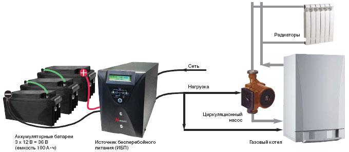 Подключение ИПБ в систему отопления