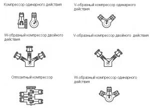 Используемых механизмом цилиндров