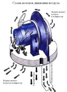 Схема рыбиты агрегата с низким давлением