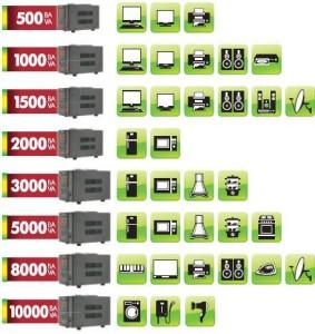 Применяем релеоное оборудование по мощности потребления
