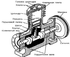 Основные узлы агрегата