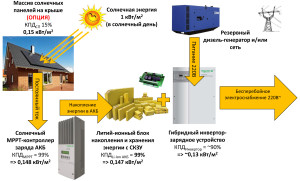 Это основные модули, составляющие основу гелиостанции.