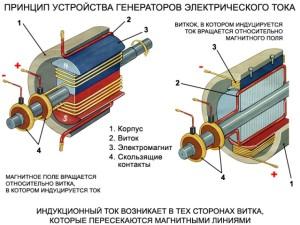 Принцип работы генератора электрического тока