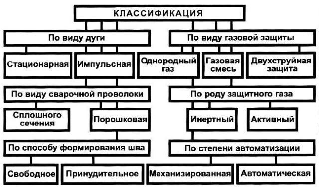 Классификация сварочного аппарата