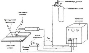 Комплектация оборудования для сварки алюминия
