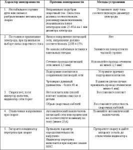 перечень неисправностей инвертора и их устранение