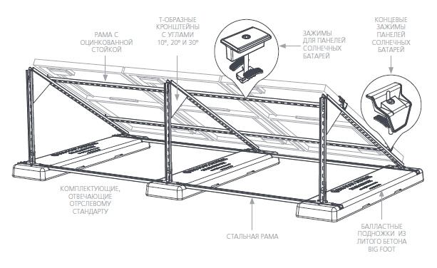 Схема монтажа панелей на крыше