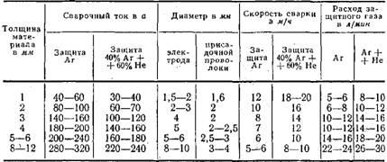 Таблица толщины проволки и напряжения для сварки