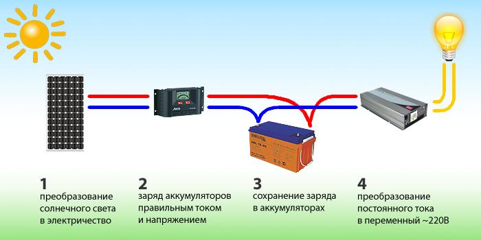 Схема подключения и принцмп работы инвертора