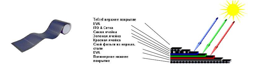 Структура солнечной гибкой
