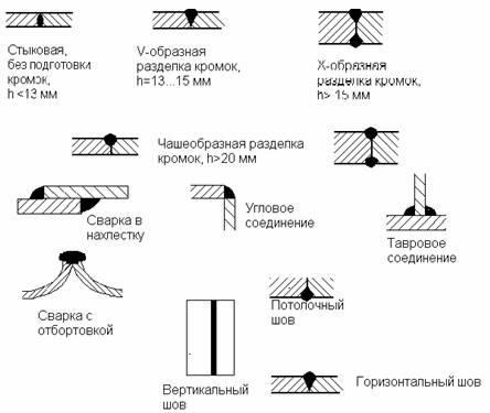 Виды соединений для свочных работ инвертором