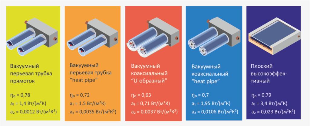 Типы основных коллекторов для систем отопления