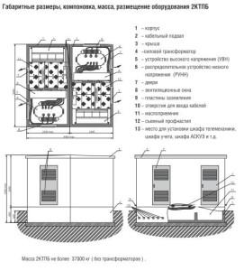 Конструкция подстанции