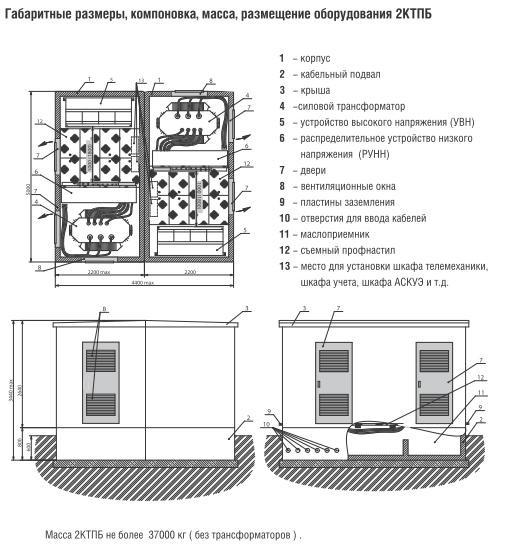 оперативное обслуживание электроустановок трансформаторных подстанций