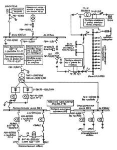 Структурная схема подстанции