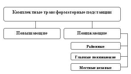 Классификация трансформаторных подстанций