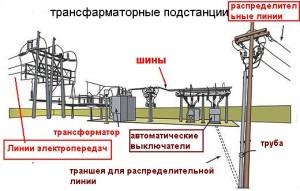 Монтаж трансформаторной подстанции