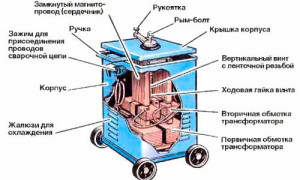 Устройство трансформатора сфарочного типа