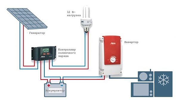 Схема работы солнечных панелей