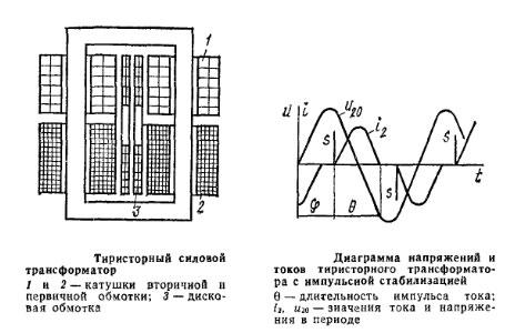 Статические характеристики устройства тиристорного трансформатора