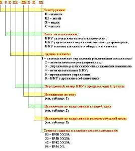 Классификация и обозначения