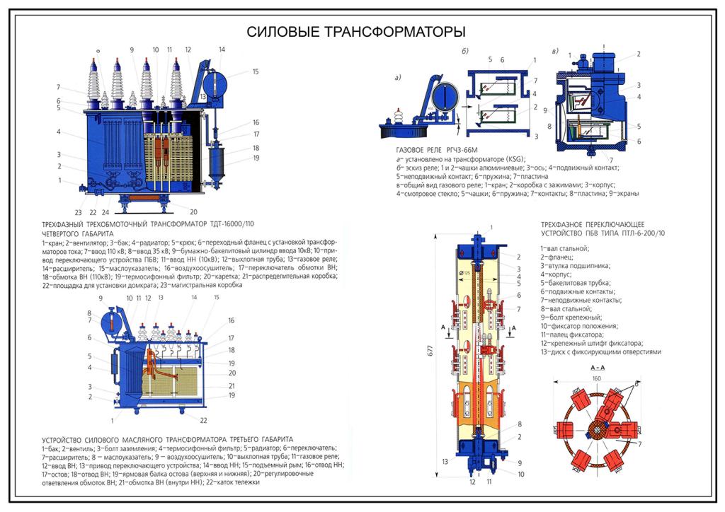 Виды и типы трансформаторов
