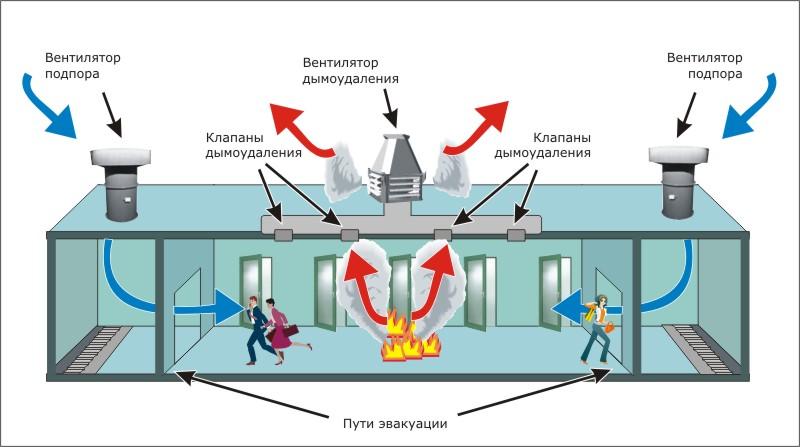 Схема работы управления