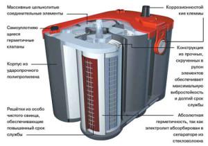 Устройство гелевого аккумулятора для автомобиля